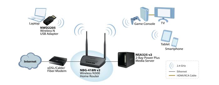 Příklad použití routeru ZyXEL NBG-418N v2