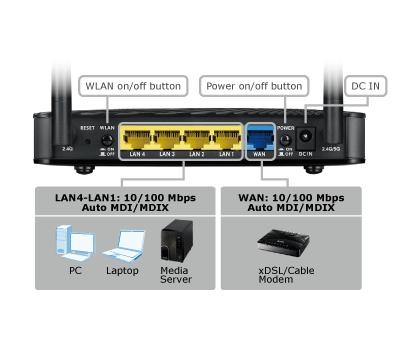 Porty routeru ZyXEL NBG6503